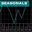 How to Trade Seasonals the Right Way [Webinar]